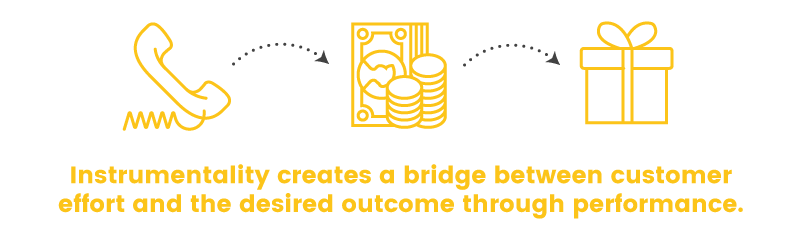 expectancy theory bridge effort