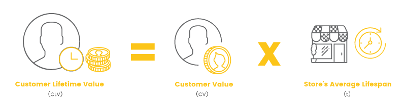 Retention Metrics Customer Lifetime Value
