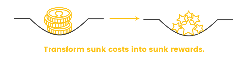 sunk cost effect cost to reward