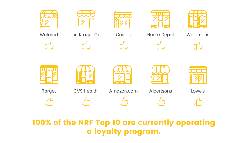 retail loyalty is effective 100 top 10 NRF