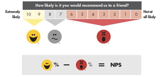 service to build customer loyalty NPS