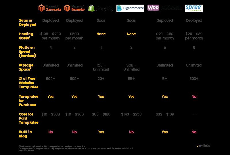 ecommerce platform hosting and website tools chart