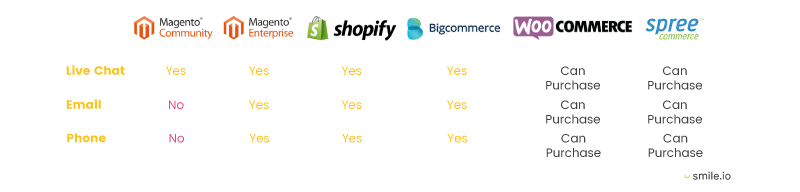 ecommerce platform help and support chart