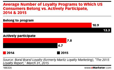 retain loyalty program members keep track