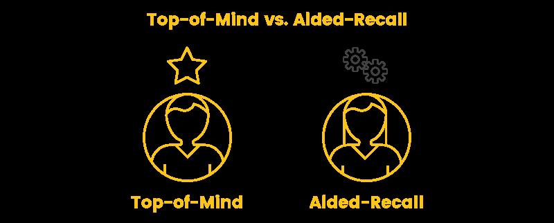 brand awareness top of mind versus aided recall