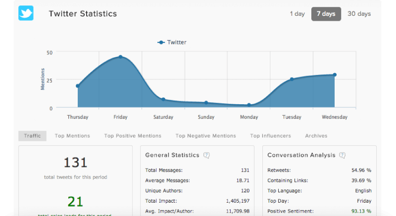 brand advocates twitter analytics