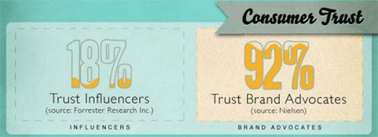 brand advocates consumer trust cutout