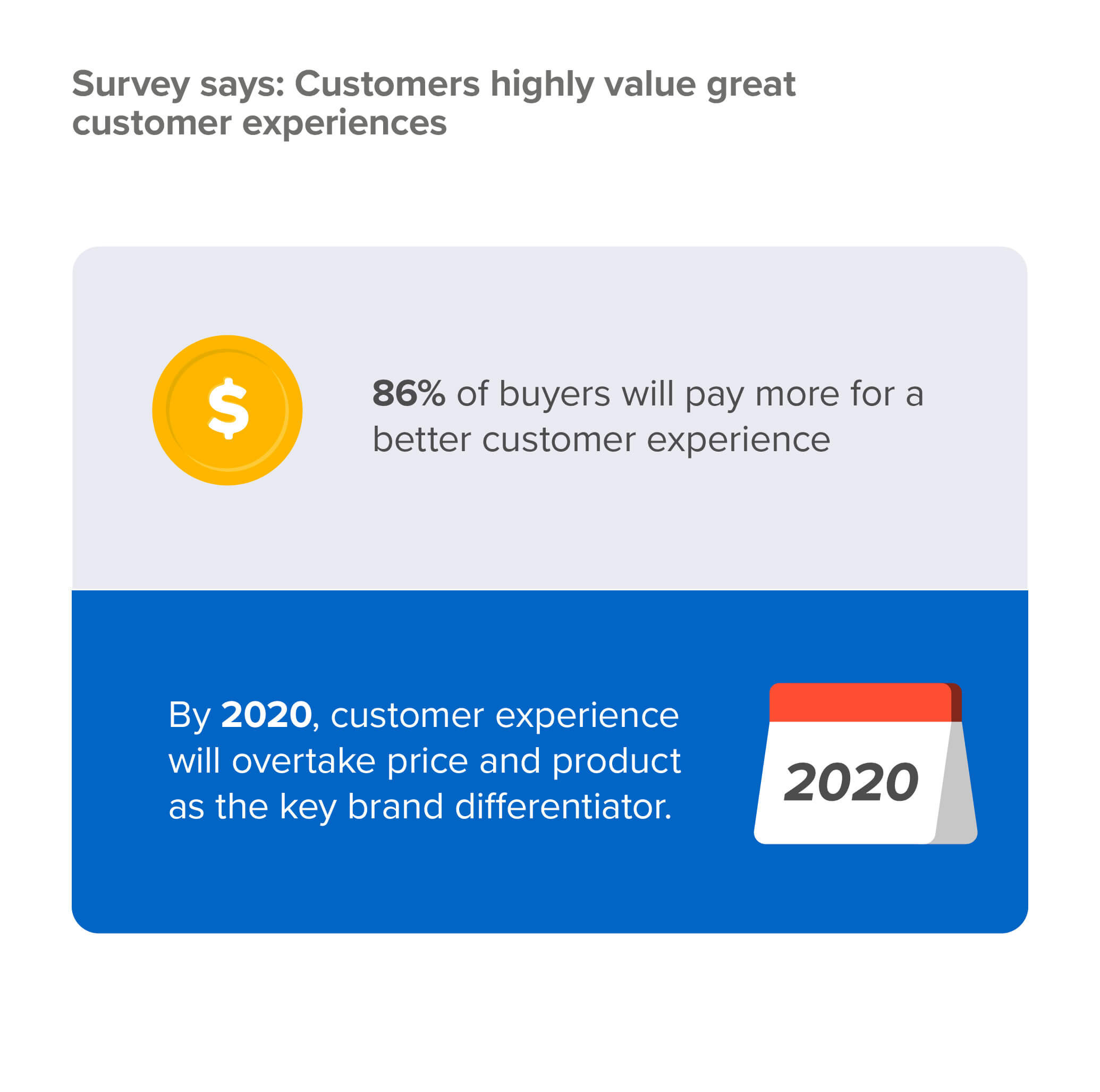 customers-value-good-experiences growing customer base 2020