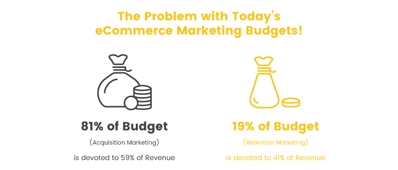 retain customers percent of budget