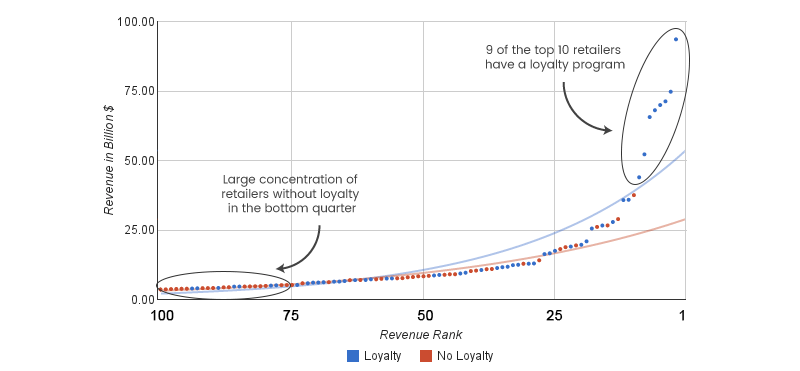 industries top 100 loyalty graph