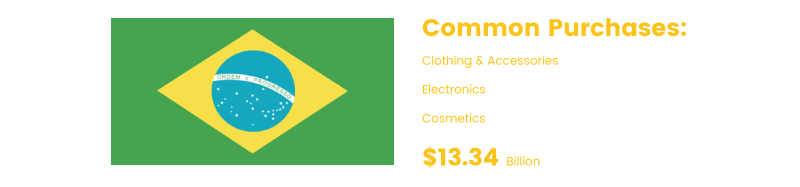 international ecommerce brazil