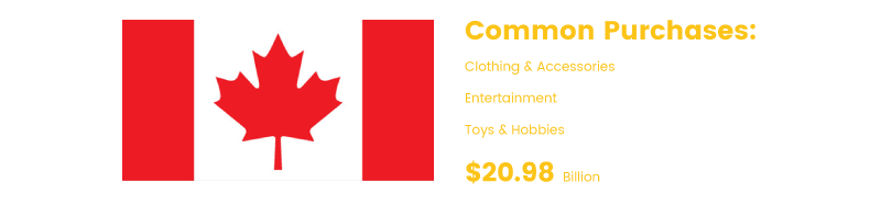 international ecommerce canada