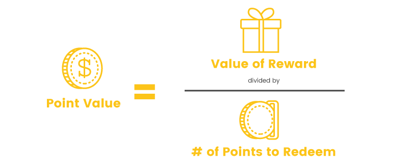 points worth point value calculation
