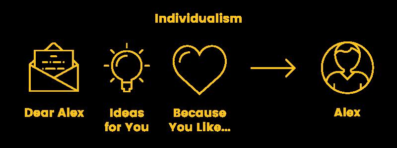online shopper individualism needs