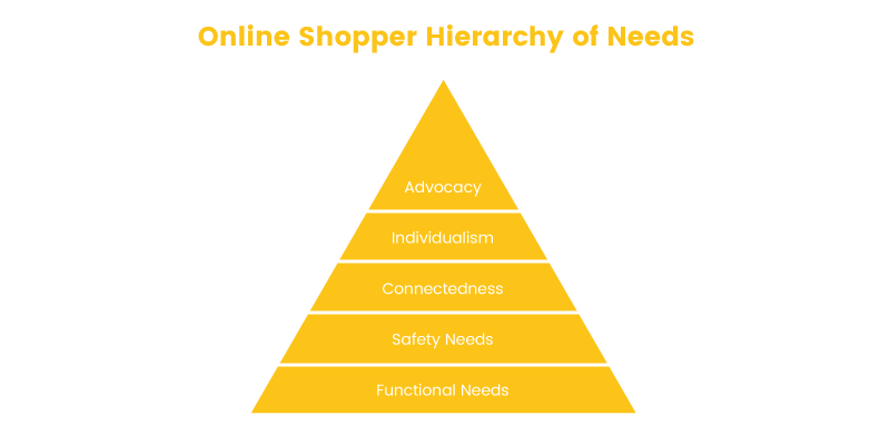 online shopper online shopper hierarchy