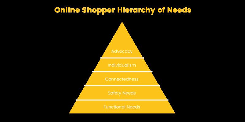 online shopper online hierarchy